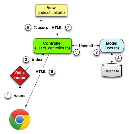Ruby on Rails チュートリアル:実例を使って Rails を学ぼう