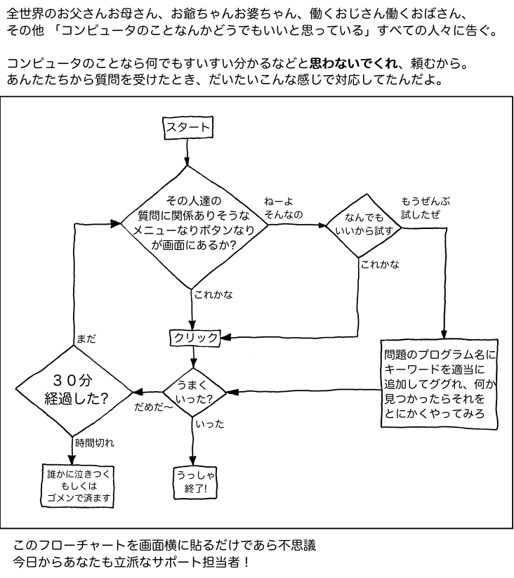 https://railstutorial.jp/chapters/images/figures/tech_support_cheat_sheet_ja.png