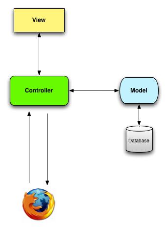 mvc_schematic