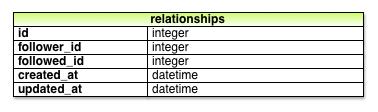 relationship_model