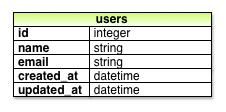 user_model_initial